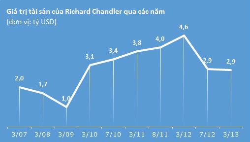 Richard Chandler Corp