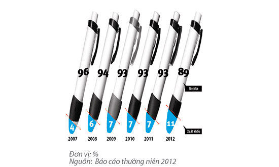 bút bi thiên long
