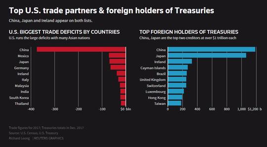 Trung Quốc không lôi các khoản nợ vào cuộc chiến thương mại với Mỹ - Ảnh 1.