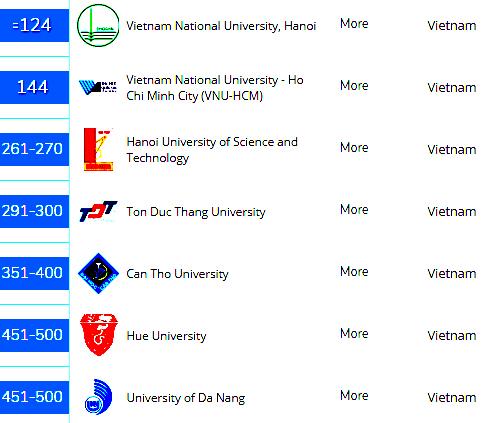 Bảy đại học Việt Nam lọt top 500 trường hàng đầu châu Á
