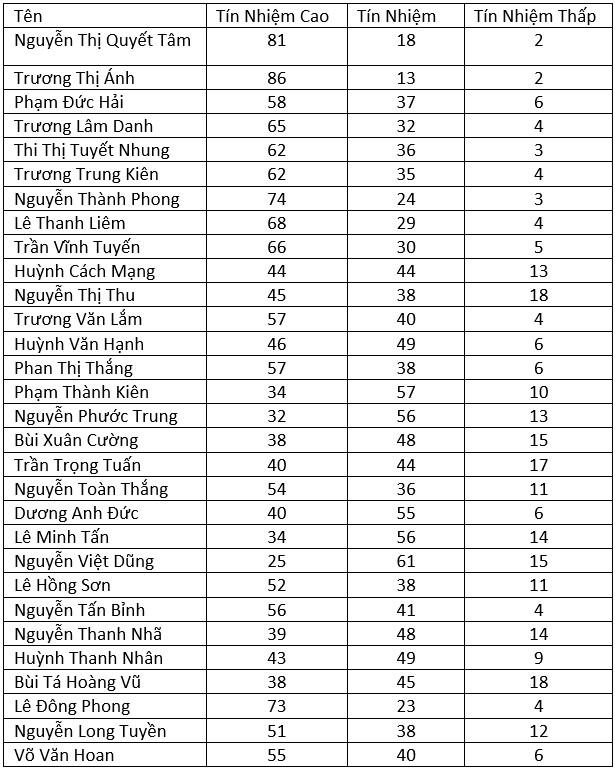 Ba Nguyen Thi Quyet Tam dung thu 2 nhom phieu tin nhiem cao hinh anh 3