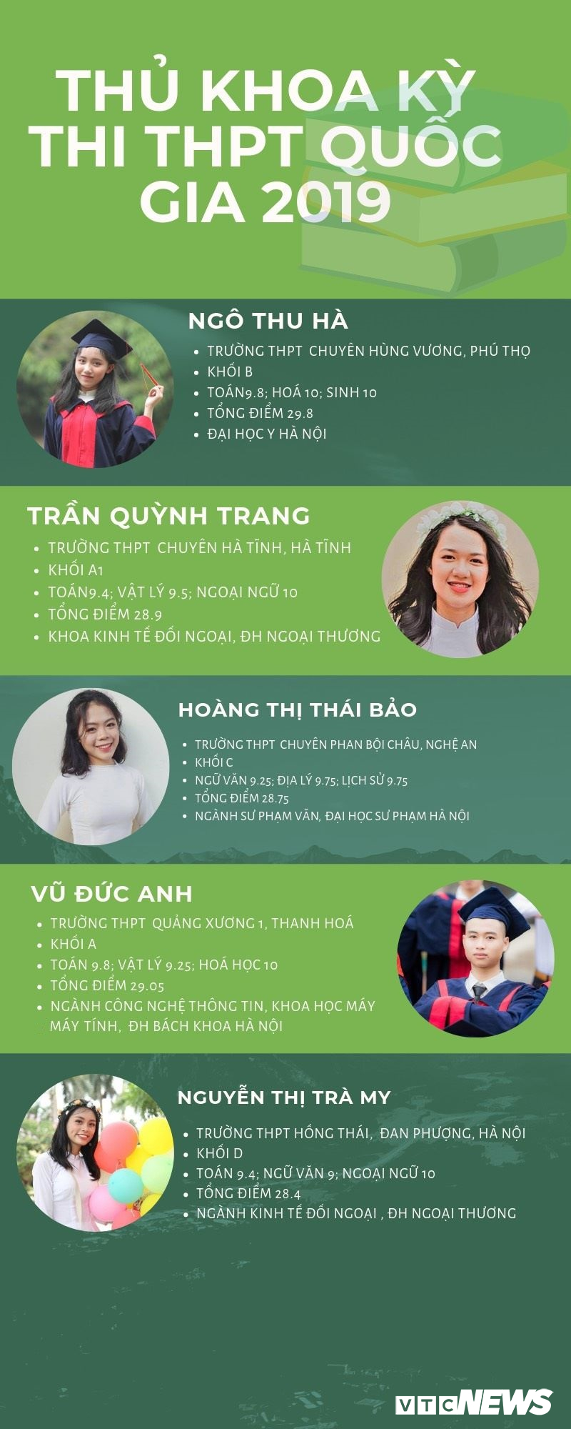 Infographic: Thu khoa ky thi THPT Quoc gia 2019 la ai? hinh anh 1