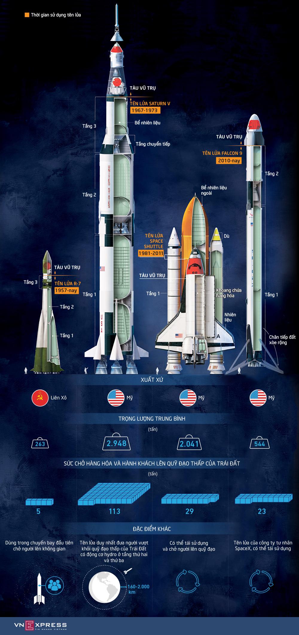 Những tên lửa được sử dụng trong lịch sử khám phá vũ trụ