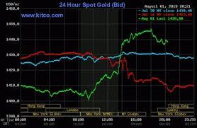 Diễn biến giá vàng thế giới trong 3 phiên gần đây.