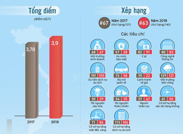 Các chỉ số tại báo cáo Năng lực cạnh tranh du lịch Việt Nam. Xem lớn hơn tại đây.