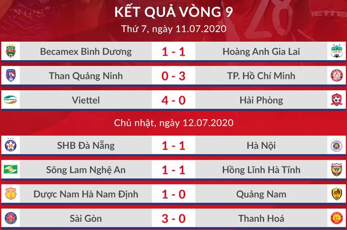 HLV Sài Gòn FC tiến cử bốn học trò cho thầy Park - 5