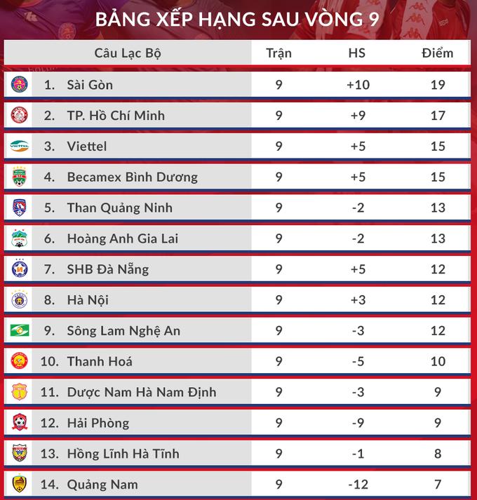 HLV Sài Gòn FC: Bí quyết là phá lối chơi của đối thủ - 8