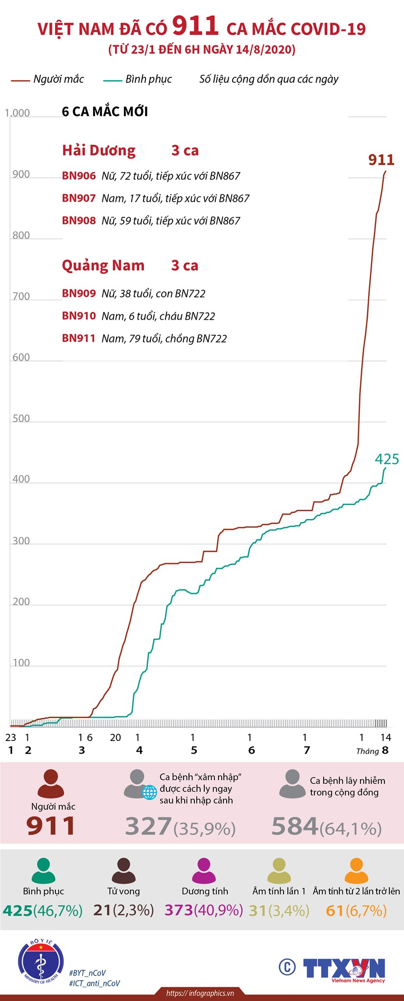 [Infographics] Viet Nam da ghi nhan 911 ca mac COVID-19 hinh anh 1