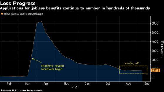Mức giảm trong số đơn xin trợ cấp thất nghiệp hàng tuần tại Mỹ đã chững lại gần đây.