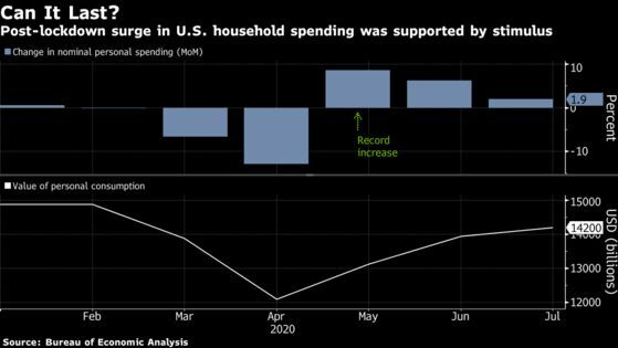 Chi tiêu của các hộ gia đình tại Mỹ hồi phục nhanh nhờ gói kích thích của chính phủ.