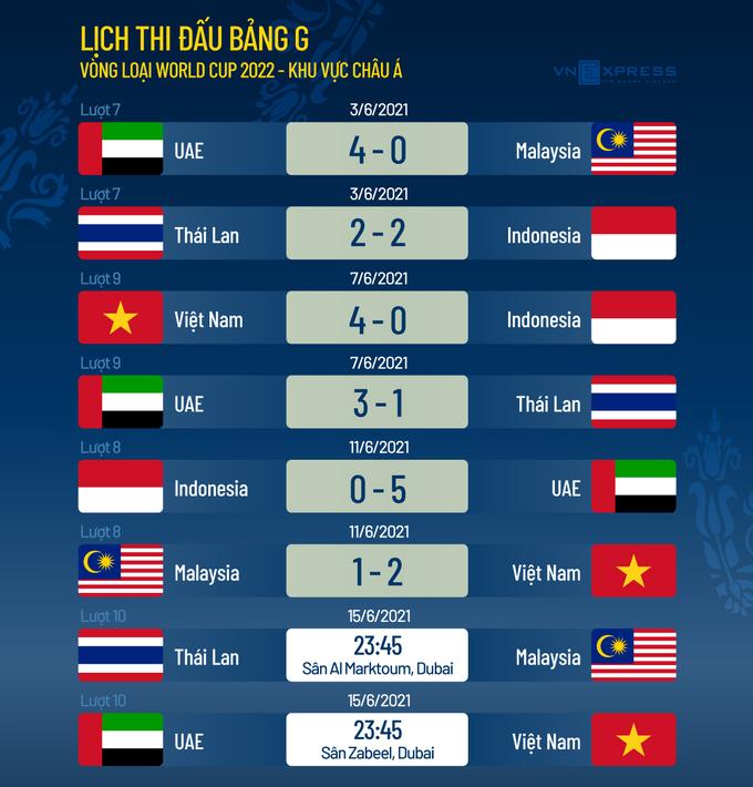 Việt Nam - UAE: Thuốc thử liều cao - 3