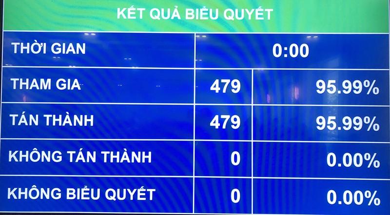 Ông Phạm Minh Chính tái đắc cử Thủ tướng Chính phủ - ảnh 1