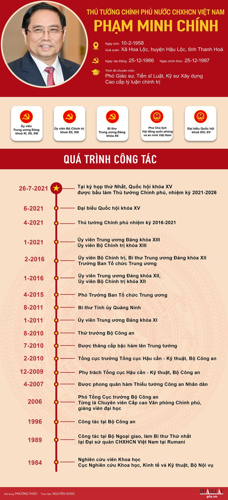Ông Phạm Minh Chính tái đắc cử Thủ tướng Chính phủ - ảnh 3