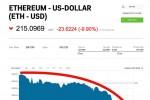 Ethereum bất ngờ lao dốc, giá trị giảm đến mức tồi tệ