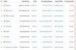 Tiền điện tử Bitcoin 'tuột dốc' sau khi chạm mốc 5.000 USD