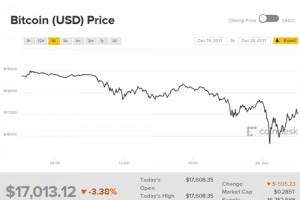 Bitcoin mất 2.000 USD trong gần một giờ