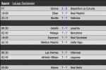 Real Madrid tiếp tục nuôi mộng tranh ngôi á quân La Liga
