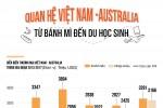Quan hệ Việt Nam - Australia: Lúa mì, cá tra và những con số