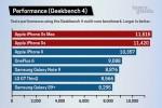 iPhone Xs Max là smartphone nhanh nhất thế giới