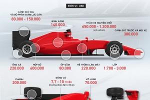 Giải mã chi phí hàng trăm tỷ làm ra xe đua F1