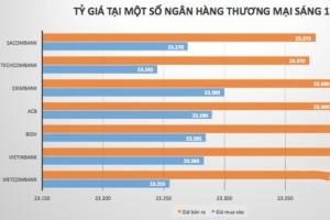 Ngày 17/5: Tỷ giá USD/VND dao động mạnh quanh mốc 23.400 VND