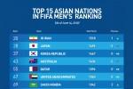 Thứ hạng lịch sử giúp tuyển Việt Nam có lợi thế nào ở vòng loại World Cup?