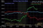 Giá vàng thế giới tăng vọt vì Trump áp thuế Trung Quốc
