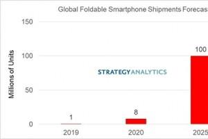 Smartphone gập chưa thể bùng nổ trong 2020