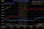 Chiều 19/2:  Giá vàng tiến sát đỉnh 7 năm