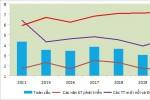 Kinh tế Việt Nam 2016-2019 và định hướng 2020