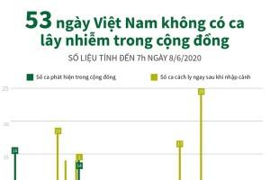 [Infographics] 53 ngày Việt Nam không có ca lây nhiễm trong cộng đồng