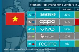 Samsung dẫn đầu thị trường smartphone Việt, Vivo tăng trưởng thần tốc