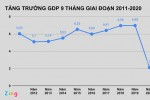 GDP quý III tăng 2,62%