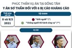 [Infographics] Vụ án tại Đồng Tâm: Y án sơ thẩm đối với 6 bị cáo
