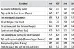 TP.HCM tụt điểm Năng lực cạnh tranh