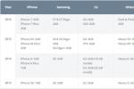 iOS hay Android quản lý RAM tốt hơn?
