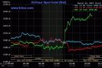 Vàng 'dậy sóng' sau quyết định của Fed