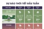 Thời tiết đầu tuần: Miền Trung nóng 37 độ C