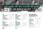 Lịch thi đấu, bảng xếp hạng và kết quả U20 World Cup ngày 24/5