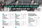 Lịch thi đấu, bảng xếp hạng và kết quả U20 World Cup ngày 26/5