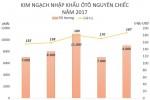 Giá ôtô nhập khẩu giảm 80 triệu đồng mỗi chiếc trong tháng 5