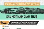 Thuế giảm, ôtô Thái Lan, Indonesia tràn vào Việt Nam