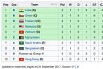 Thua U16 Australia, U16 Việt Nam vẫn giành vé dự VCK châu Á
