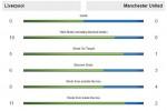 Jose Mourinho thực dụng nhưng đầy khôn ngoan