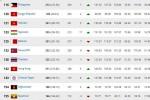 Tuyển Việt Nam thăng tiến vượt bậc trên bảng xếp hạng FIFA