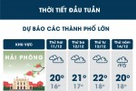 Thời tiết ngày 11/12: Hà Nội tiếp tục rét 15 độ C, Sài Gòn nắng ráo